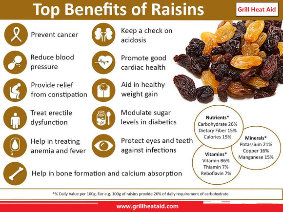 Health Benefits Of Raisins (Kishmish) Suggested by Grill Heat Aid