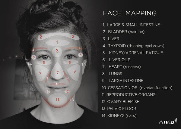 Ayurvedic facial mapping