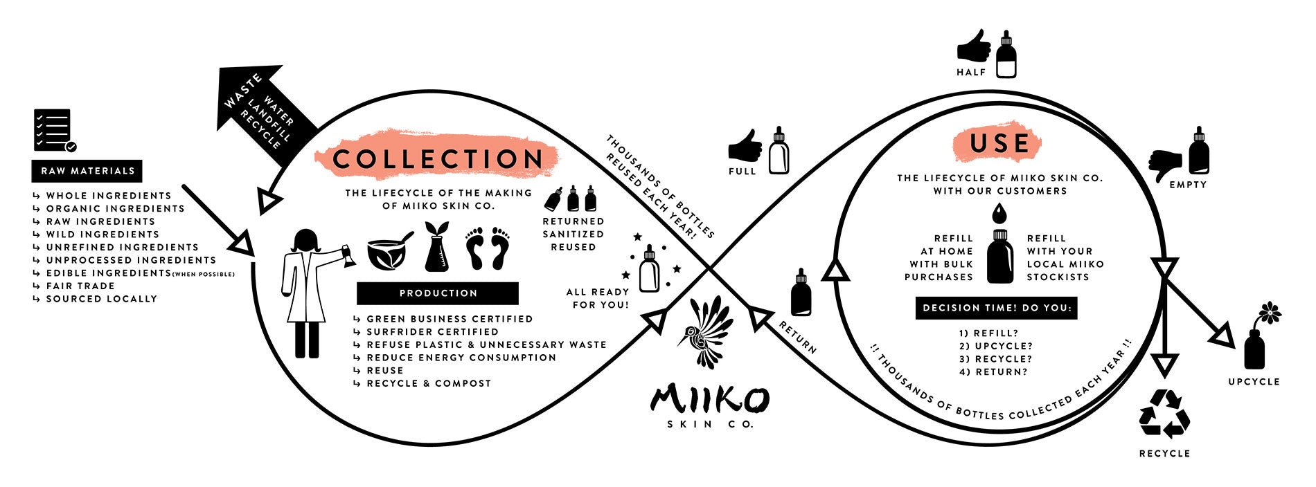 miiko skin co sustainability flow and cycle