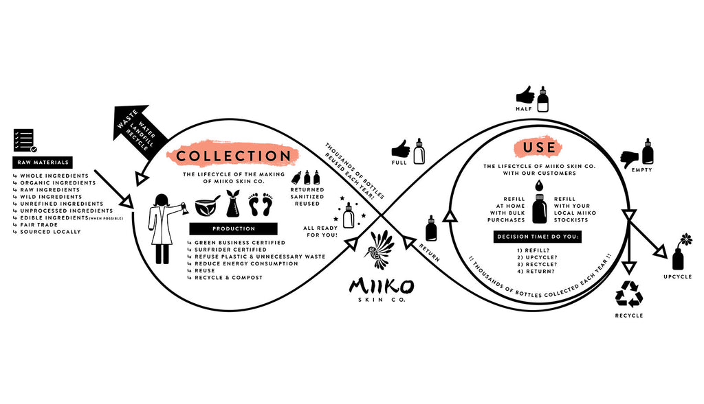 sustainability business model of Miiko Skin Co