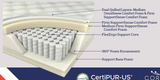 "14"" Cushion Firm Pocketed Coil Mattress - 2 Sided"