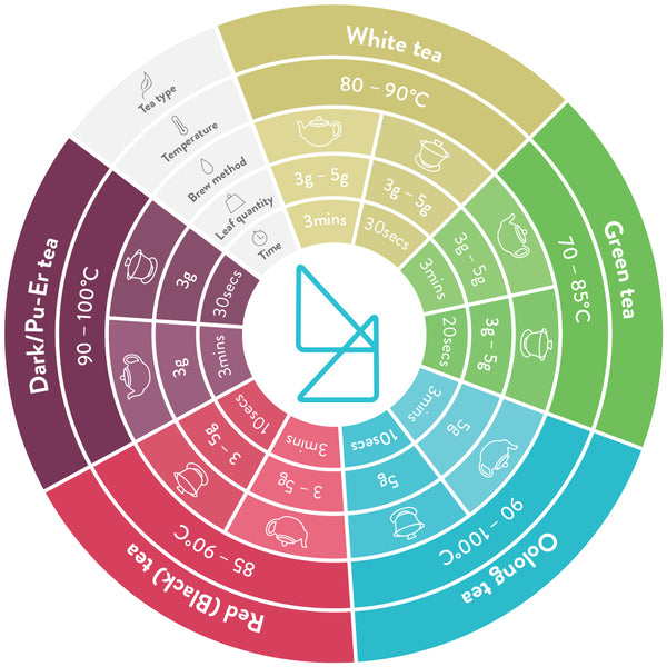 Tea Angle brew wheel