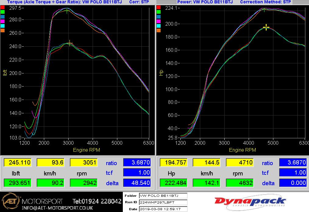 Stage 1 Tuning Package Dyno Graph For The VW Polo GTI