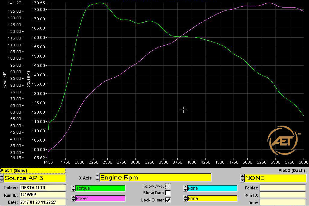 VUDU V175 Package on the Ford Fiesta 1.0 EcoBoost Dyno Graph