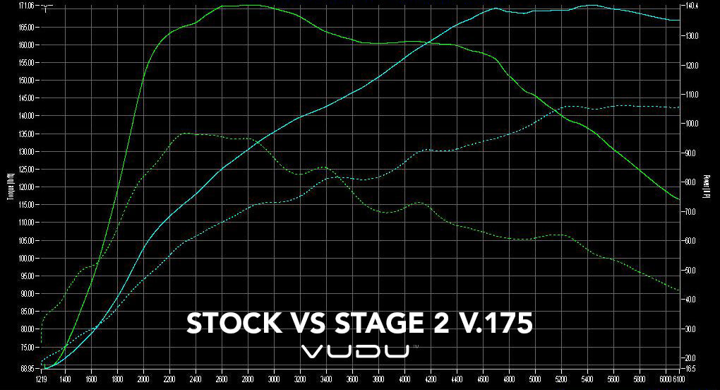 STOCK VS STAGE 2 ECOBOOST