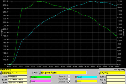 Ford Intercooler dyno graph results
