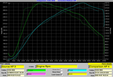 Ford Intercooler vs VUDU Intercooler Dyno Graph