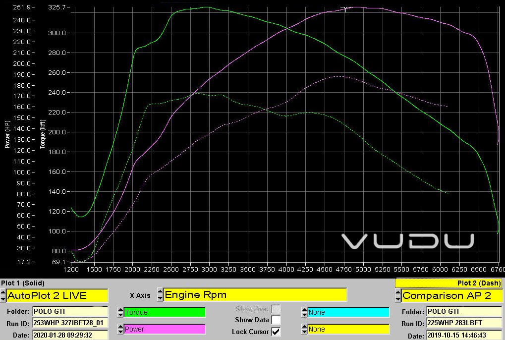 Polo GTI VUDU Stage 2 Graph