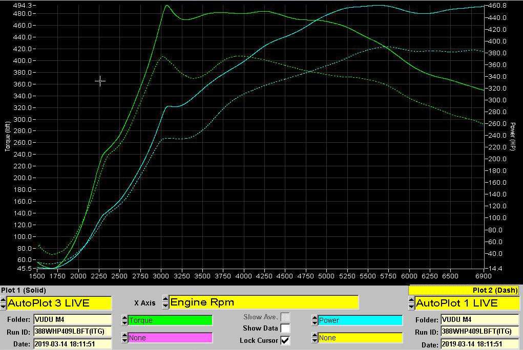 BMW M4 Dyno Graph for the Stage 1+ Tuning Package