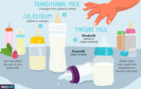 breast milk colors