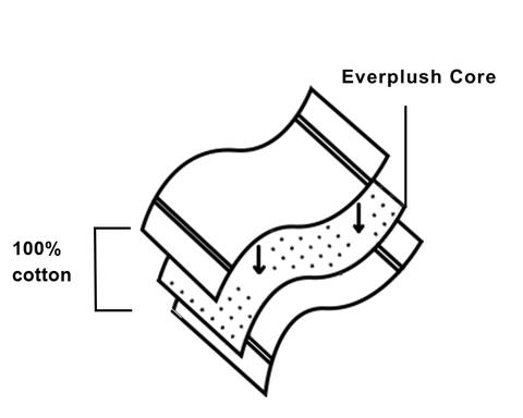 everplush towel structure