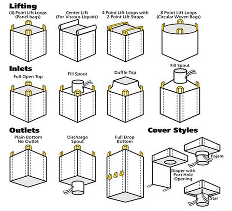 Bulk Bags different lifting options Spout Covers