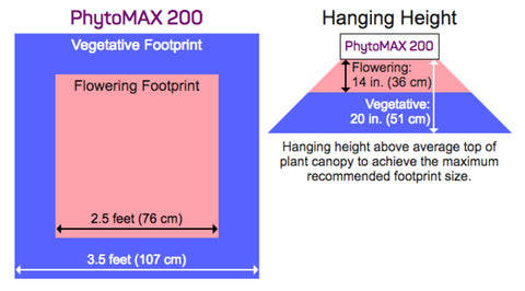 PhytoMax 200 LED Grow Light Footprint