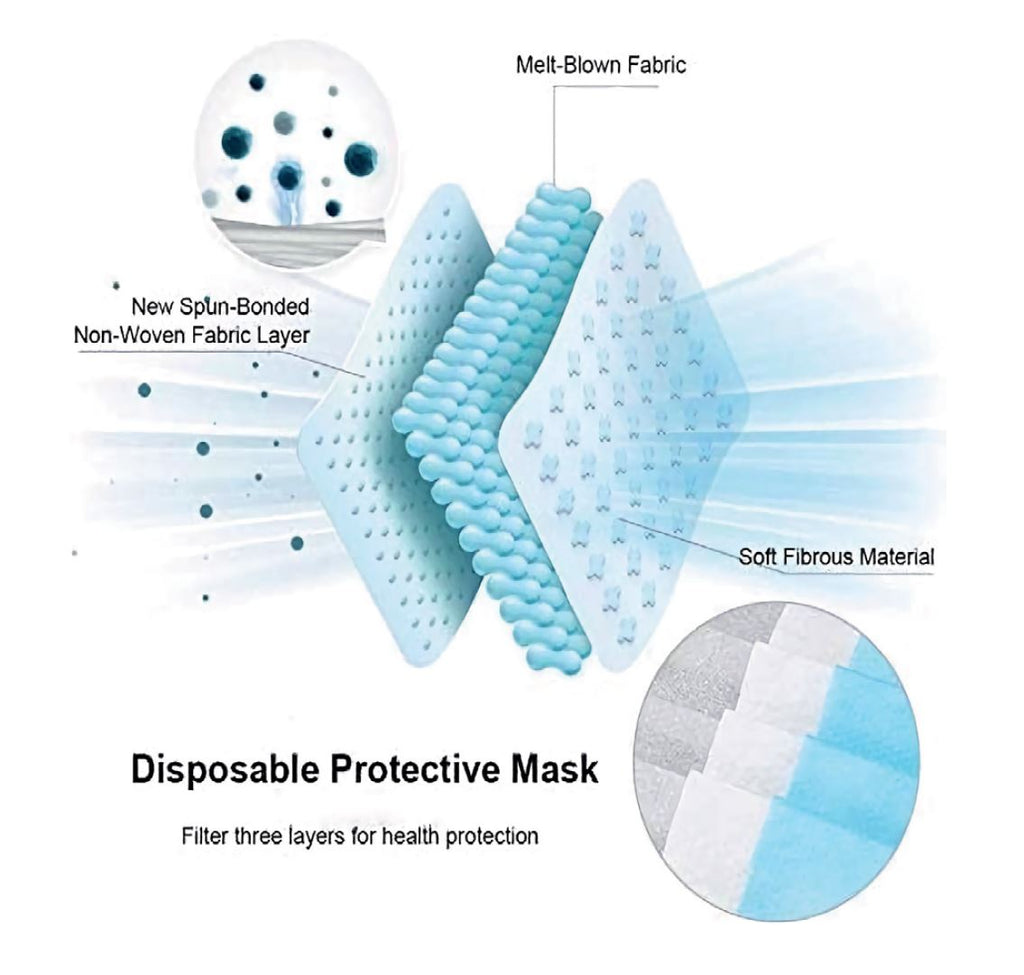 Case of Non-Surgical Masks (3,000 Pack) - FREE SHIPPING - IN STOCK