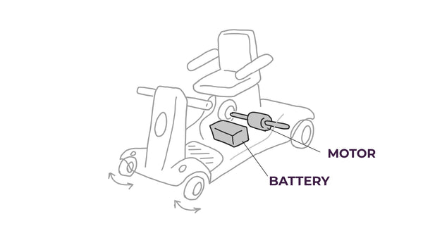 Rough Isometric Layout Drawing of a Mobility Scooter showing motor and battery