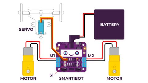 Diagram showing how to wire up a Smartibot circuit board to two DC gearbox motors, one steerings servo and a battery box