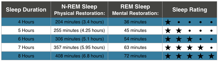 Sleep Rating Scale REM Sleep vs. Non-REM Sleep