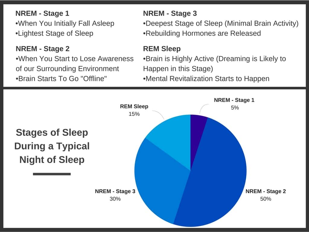 What is the stage