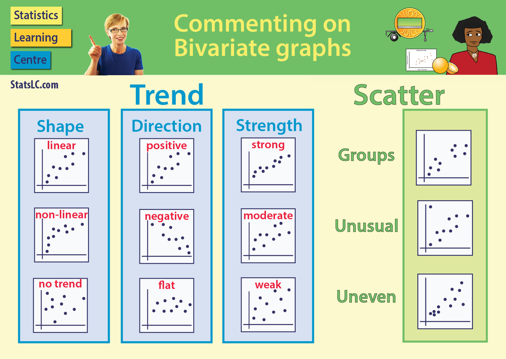 Poster: Commenting on Bivariate graphs (StatsLC)