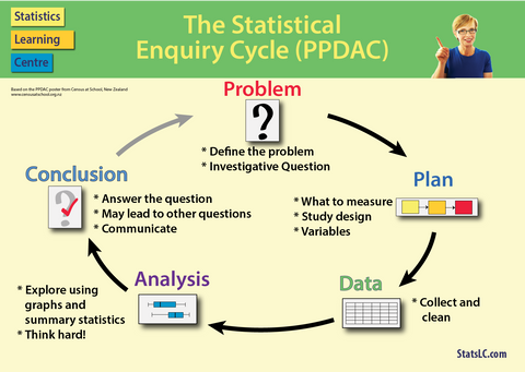 Poster PPDAC: The Statistical Enquiry Cycle (StatsLC)