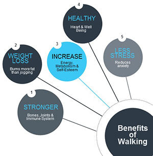 A Great List on the Benefits of Walking