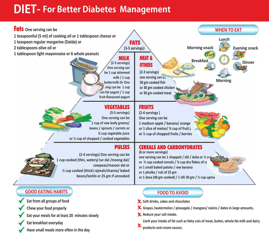 Dietary Advice for Diabetes