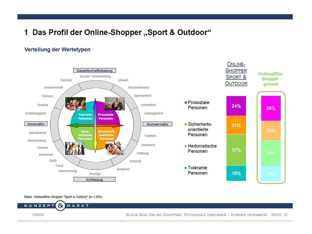 727e3acb39b576 ... Black-Box Online Shopping – eCommerce Industry Report Sports   Outdoor  (German)