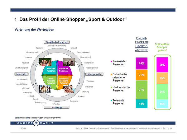 Black-Box Online Shopping – eCommerce Industry Report Sports & Outdoor (German)