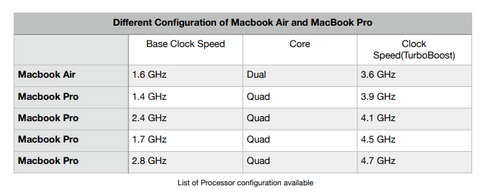processor-config-macbook