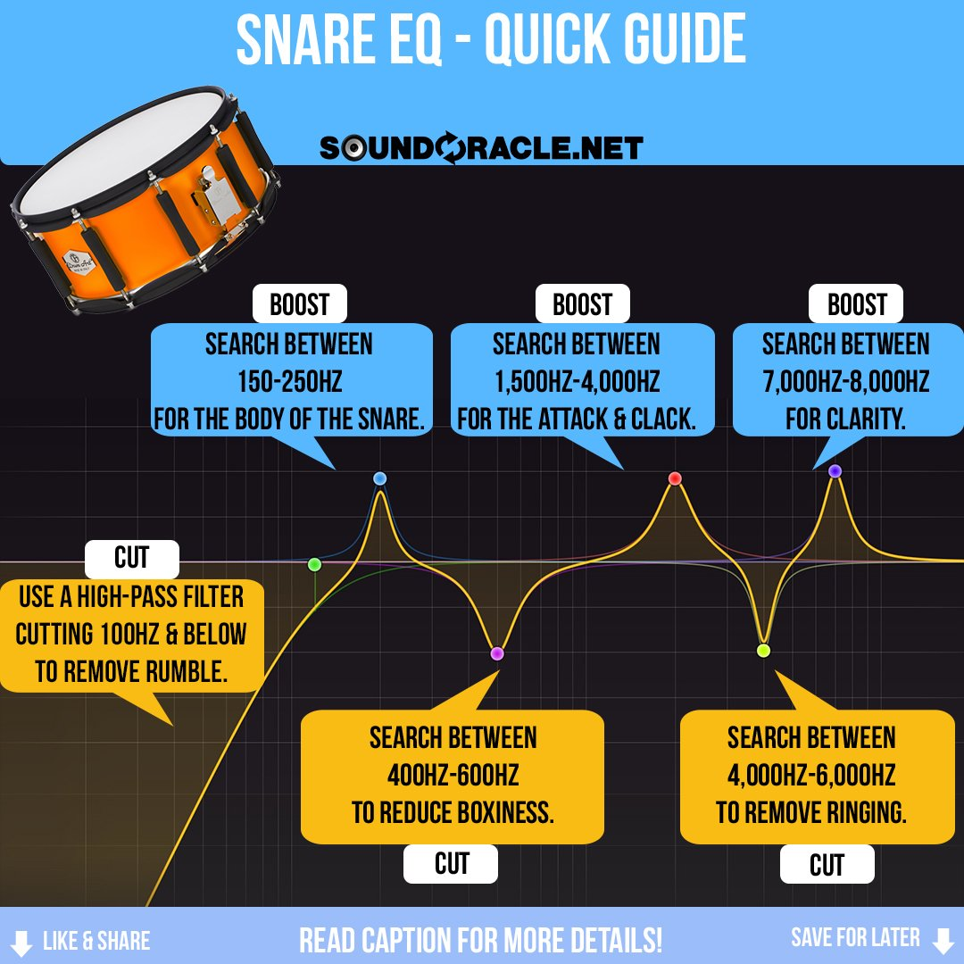 The Snare EQ Quick Guide | SoundOracle.net