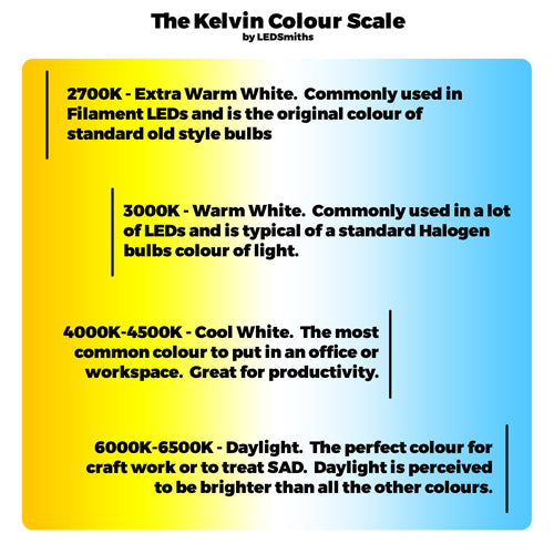 The LEDSmiths Kelvin Colour Chart