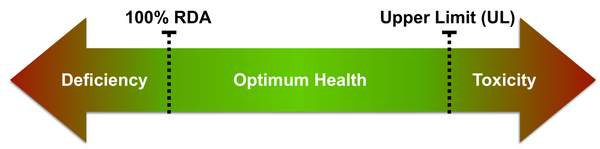 100% Daily Value for Vitamins - What it means & is it enough