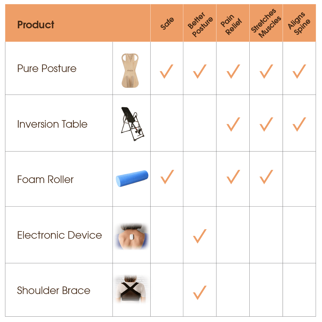 Chart showing the massive benefits of the PurePosture device and other posture correctors