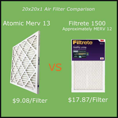 20x20x1 air filters comparison Filtrete 1500 vs Atomic MERV 13