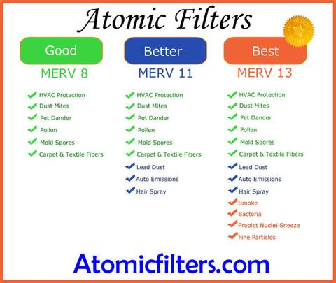 MERV Rating Chart for 10x20x1 Air filter