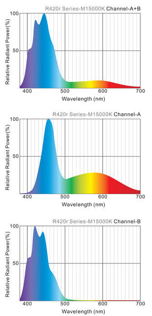 CoralVue Maxspec Razor R420R Series LED Lights - 15000K