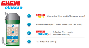 Eheim Classic Canister Filters