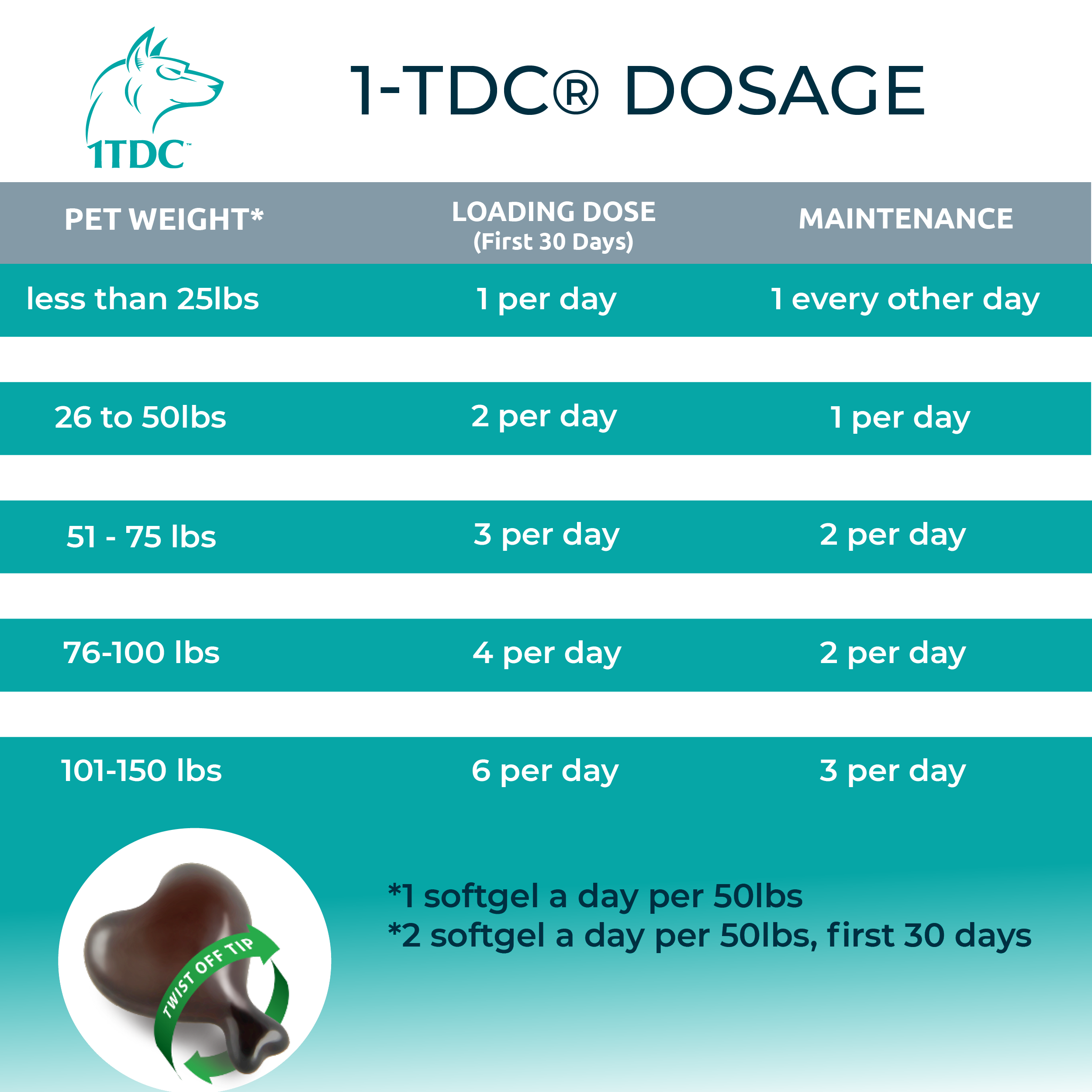 1-TDC dosage chart for dogs