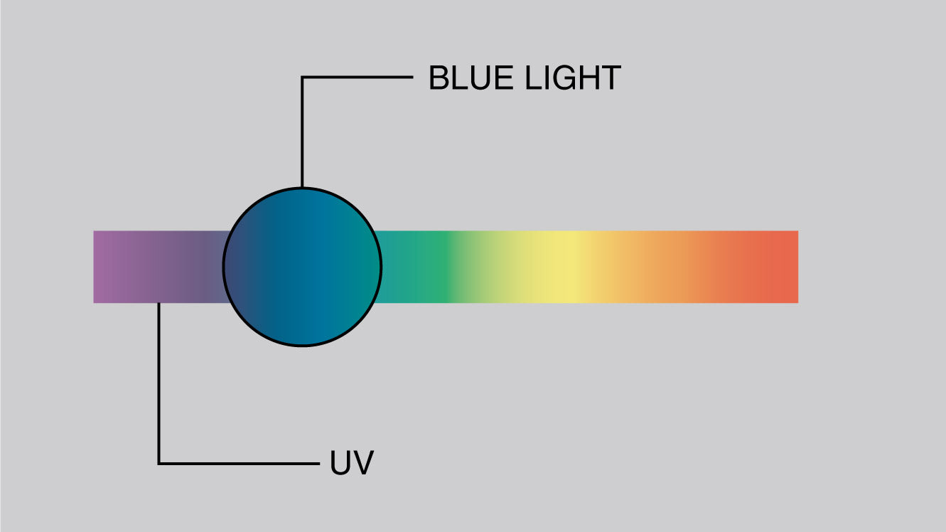 High energy visible light on the electromagnetic spectrum