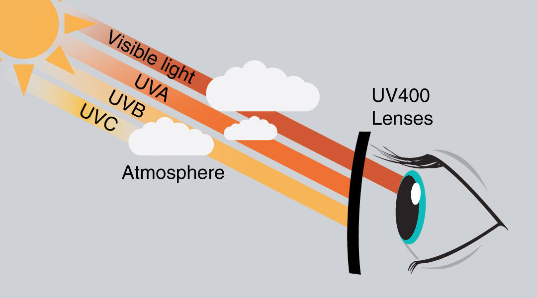 Illustrating how ultraviolet light is blocked by UV400 sunglasses