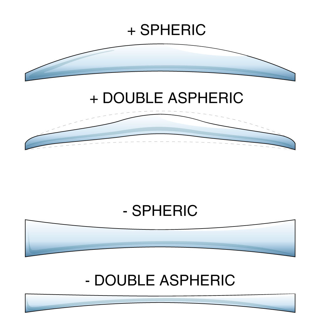 Illustration comparison of spheric and double aspheric spectacle lenses