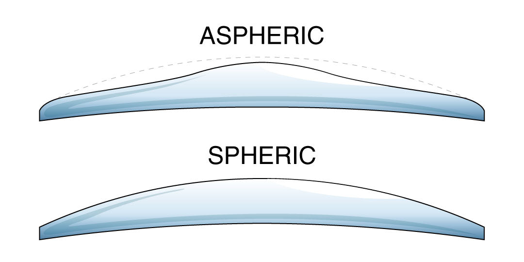 Illustration of a spherical vs aspherical spectacle lens profile