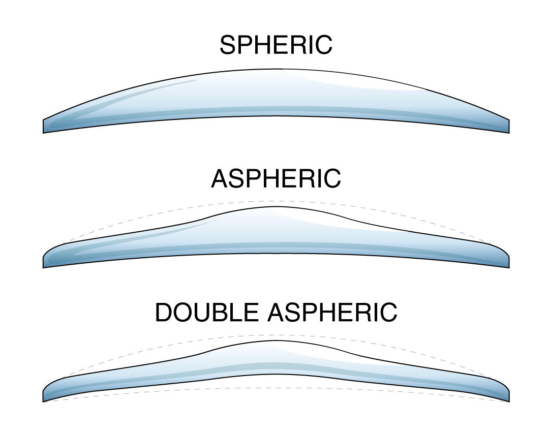 Illustration of a spherical, aspherical and double aspherical spectacle lens profile