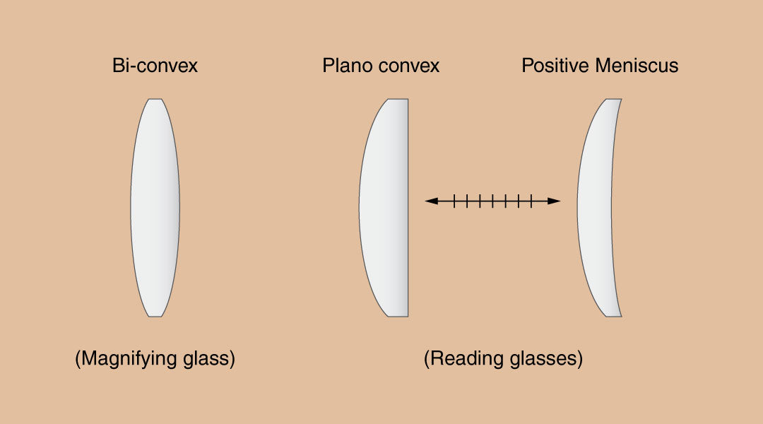 Illustration showing different types of magnfying lens shapes