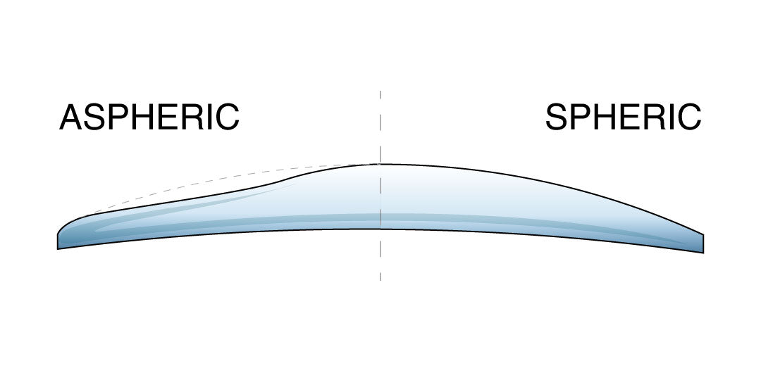 Sectional illustration of a aspheric and spheric spectacle lens
