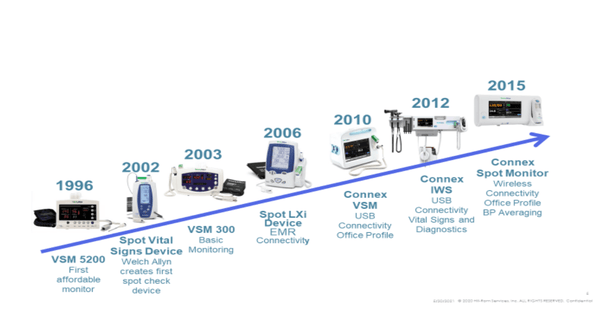 Welch Allyn Vital Signs Monitors timeline by hill rom