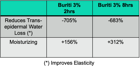 buriti oil clinical results chart