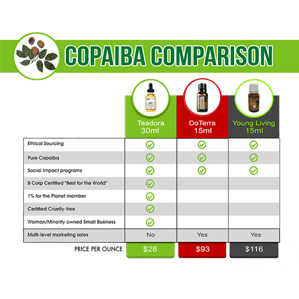 Raw Copaíba Essential Oil - Teadora