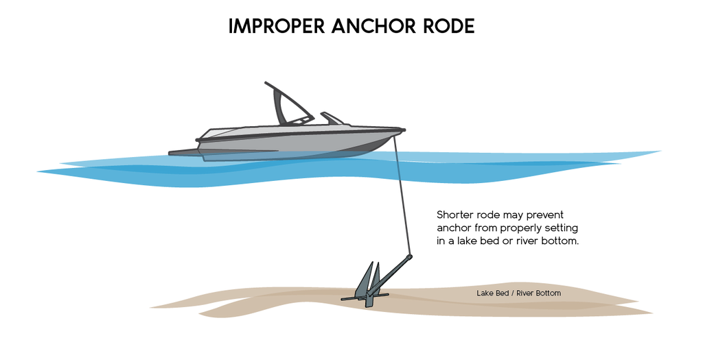 Diagram of improper anchor rode