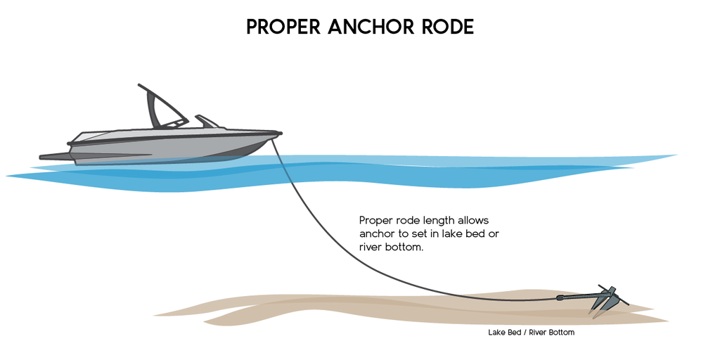 Diagram of proper anchor rode